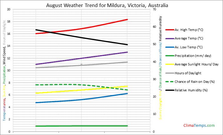Graph of weather in Mildura, Victoria in August