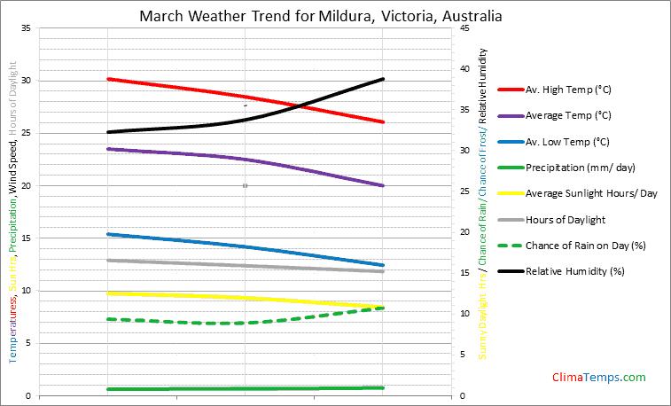 Graph of weather in Mildura, Victoria in March