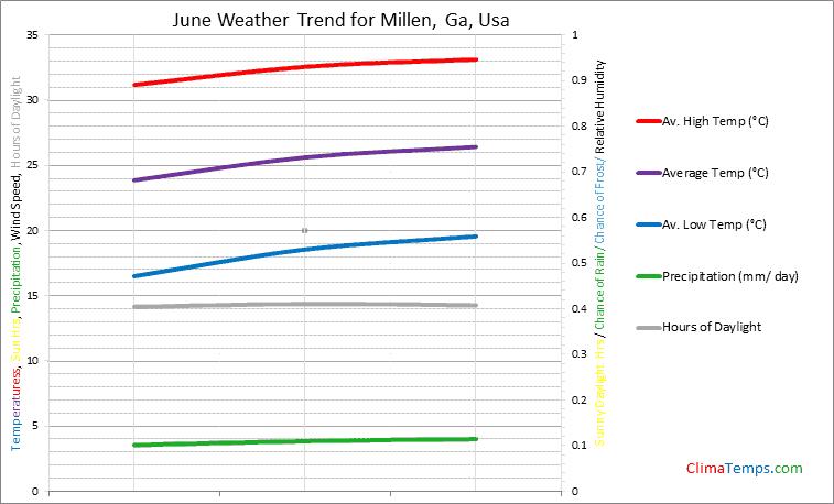 Graph of weather in Millen, Ga in June
