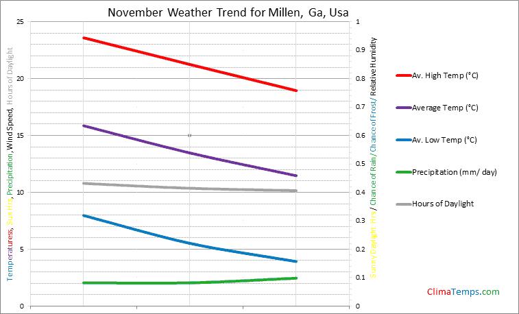 Graph of weather in Millen, Ga in November