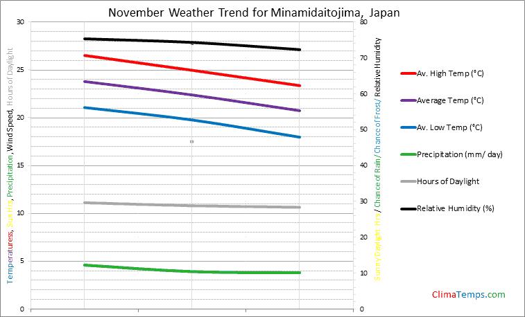 Graph of weather in Minamidaitojima in November