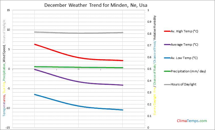 Graph of weather in Minden, Ne in December
