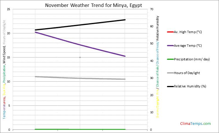 Graph of weather in Minya in November