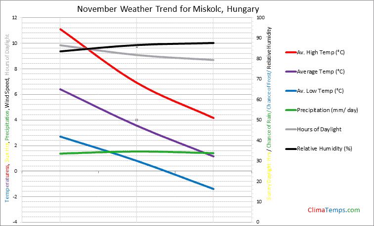 Graph of weather in Miskolc in November