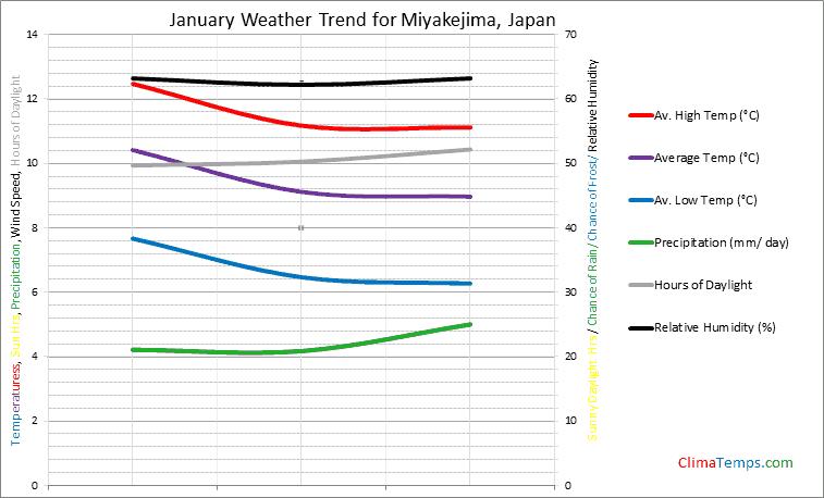 Graph of weather in Miyakejima in January