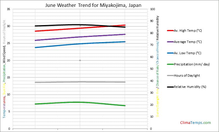 Graph of weather in Miyakojima in June