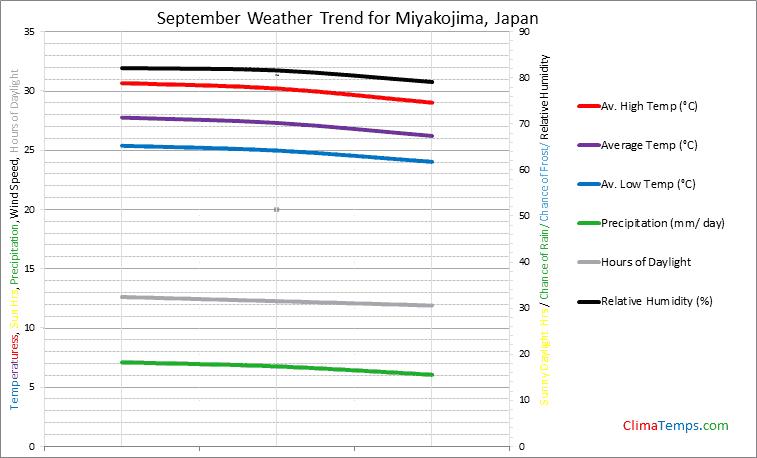 Graph of weather in Miyakojima in September