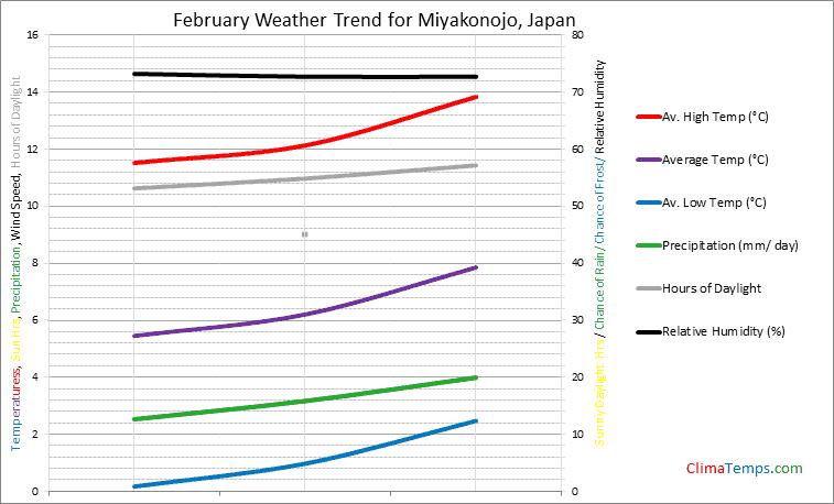 Graph of weather in Miyakonojo in February