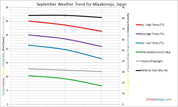 Graph of weather in Miyakonojo in September
