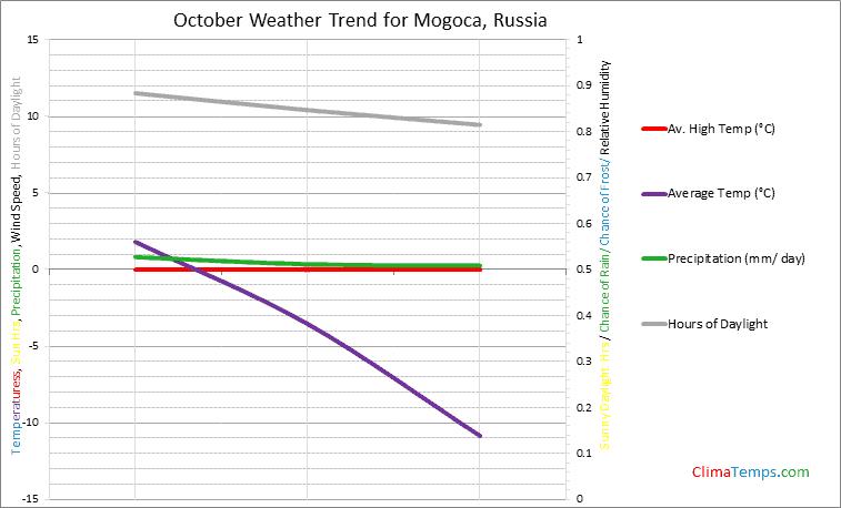 Graph of weather in Mogoca in October