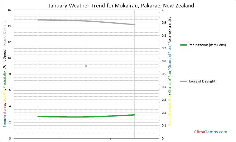 Graph of weather in Mokairau, Pakarae in January