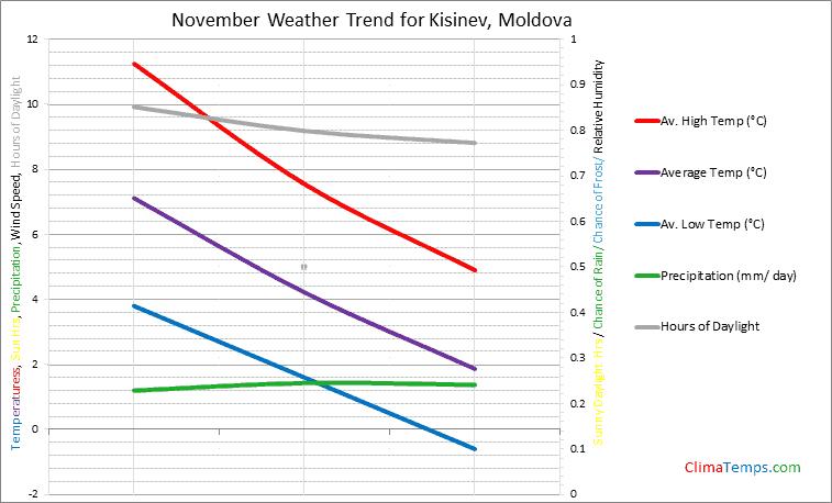 Graph of weather in Kisinev in November