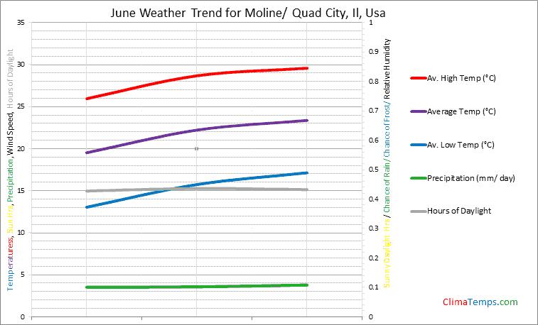 Graph of weather in Moline/ Quad City, Il in June