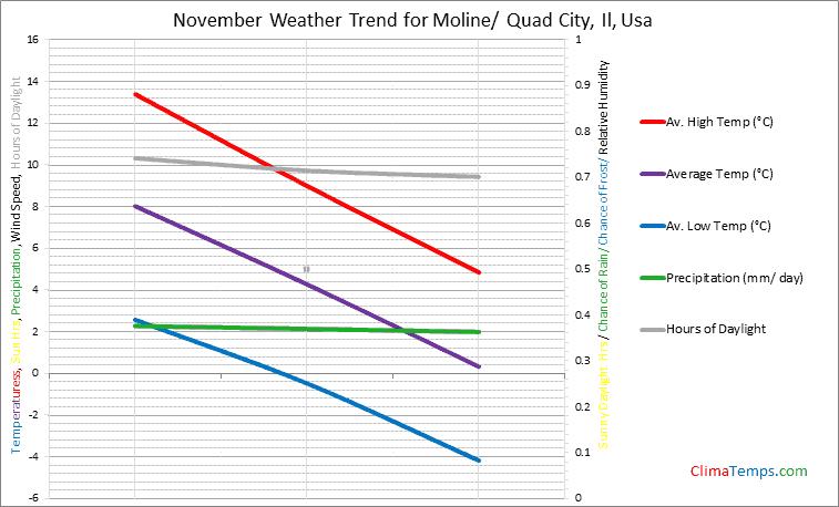 Graph of weather in Moline/ Quad City, Il in November