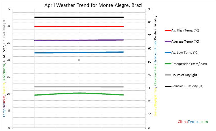 Graph of weather in Monte Alegre in April