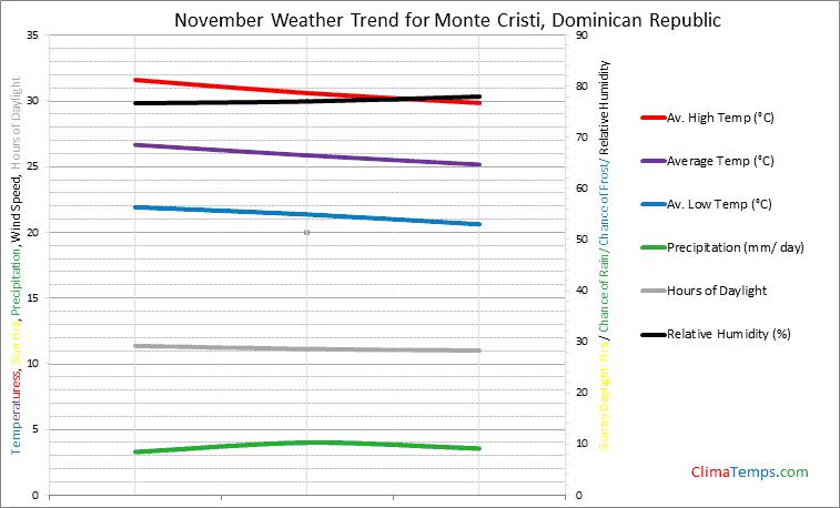 Graph of weather in Monte Cristi in November