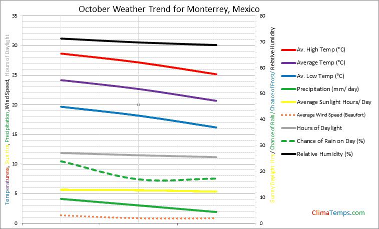 Graph of weather in Monterrey in October