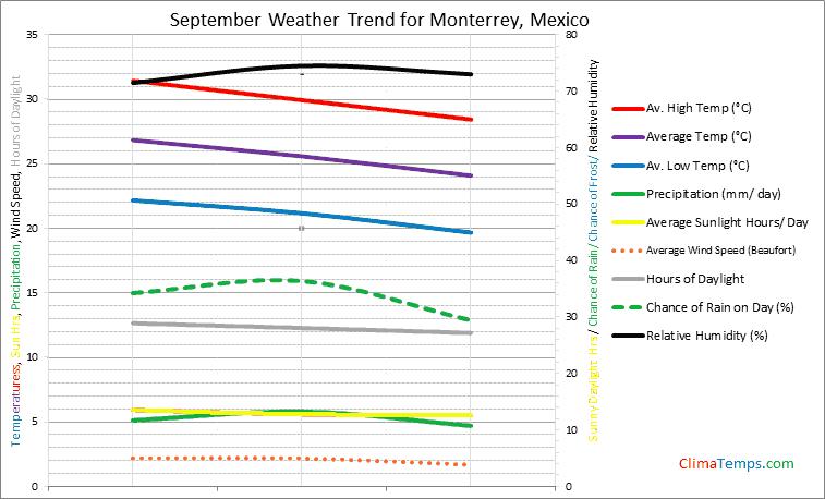 Graph of weather in Monterrey in September