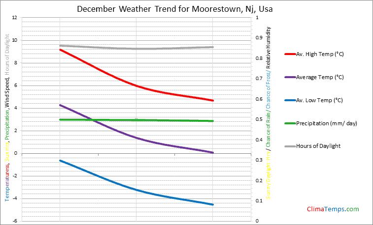Graph of weather in Moorestown, Nj in December