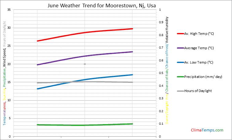 Graph of weather in Moorestown, Nj in June