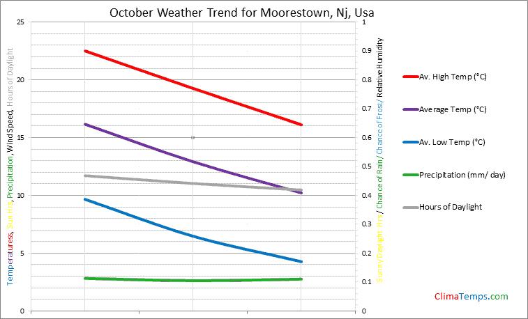 Graph of weather in Moorestown, Nj in October