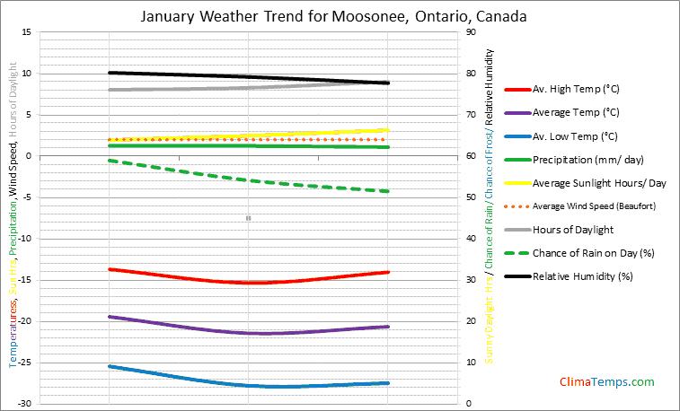 Graph of weather in Moosonee, Ontario in January