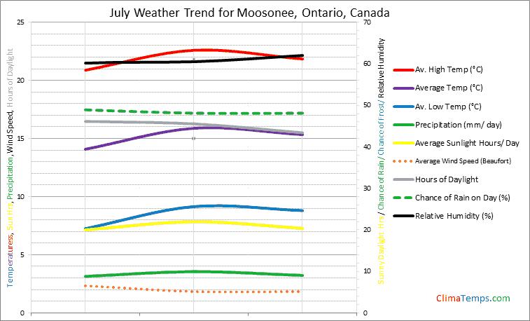 Graph of weather in Moosonee, Ontario in July