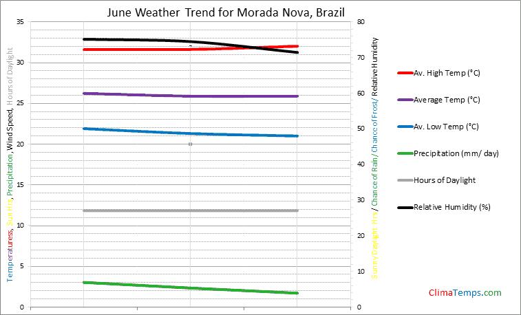 Graph of weather in Morada Nova in June