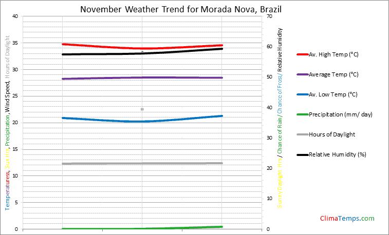 Graph of weather in Morada Nova in November