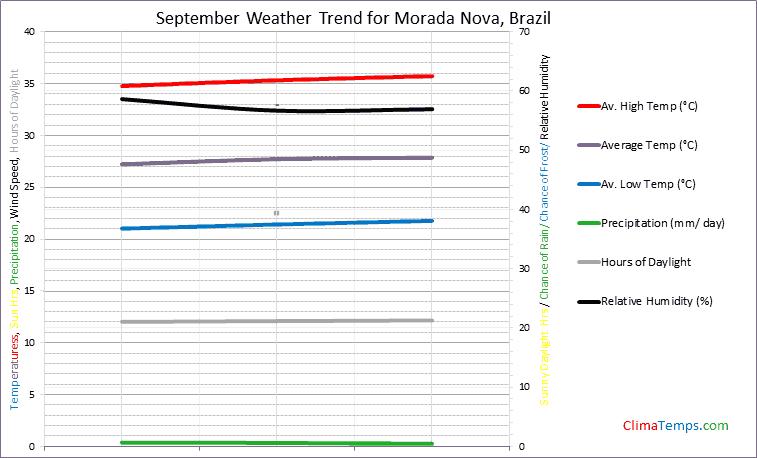 Graph of weather in Morada Nova in September
