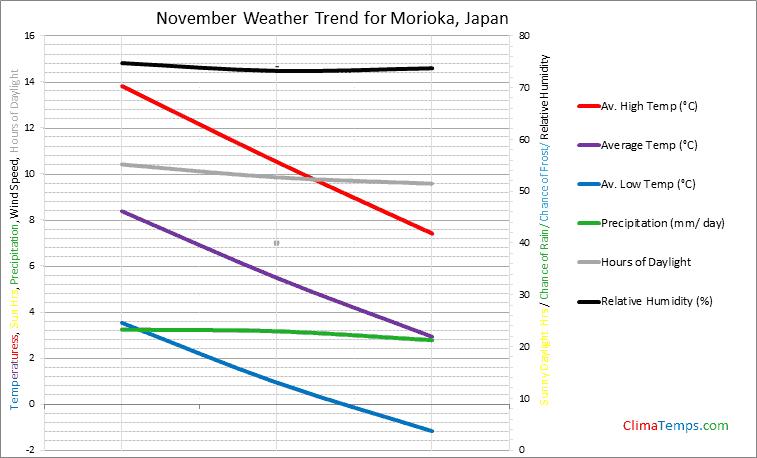 Graph of weather in Morioka in November