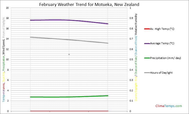 Graph of weather in Motueka in February