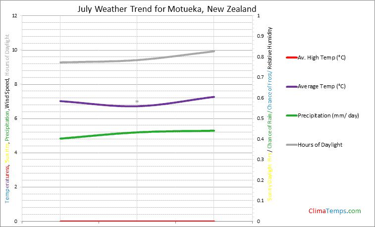 Graph of weather in Motueka in July