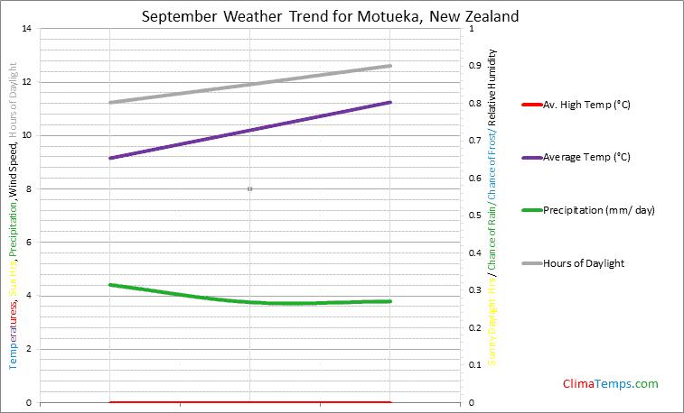 Graph of weather in Motueka in September