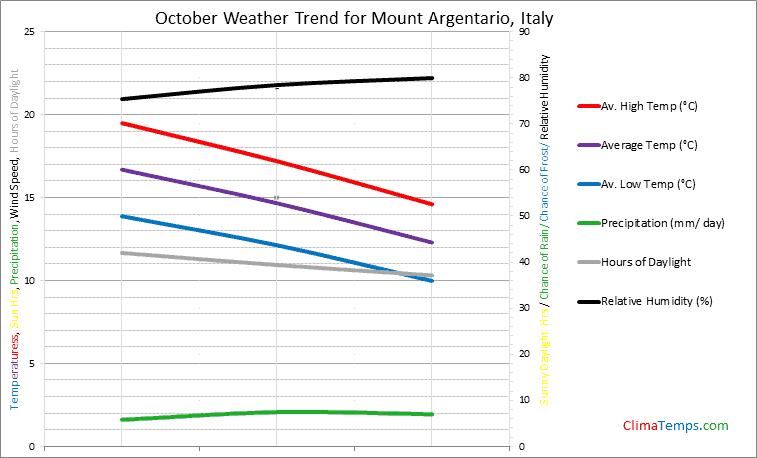 Graph of weather in Mount Argentario in October