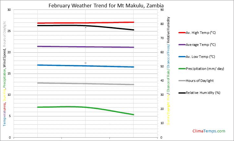 Graph of weather in Mt Makulu in February