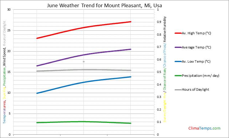 Graph of weather in Mount Pleasant, Mi in June