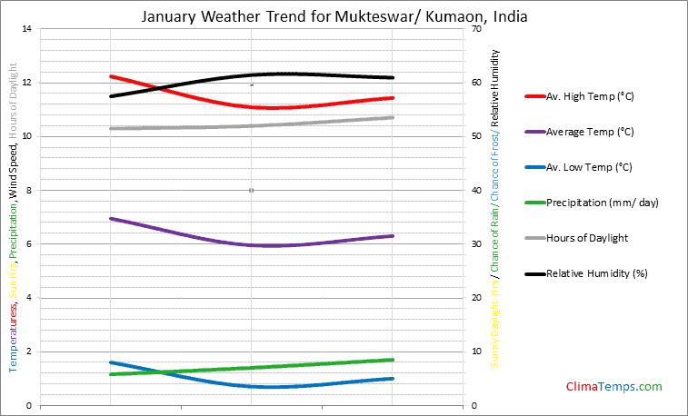 Graph of weather in Mukteswar/ Kumaon in January