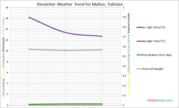 Graph of weather in Multan in December