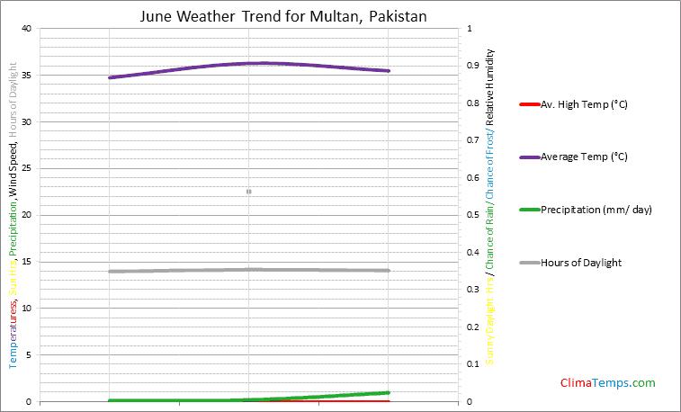 Graph of weather in Multan in June