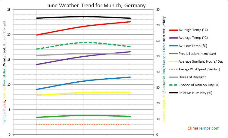 Graph of weather in Munich in June