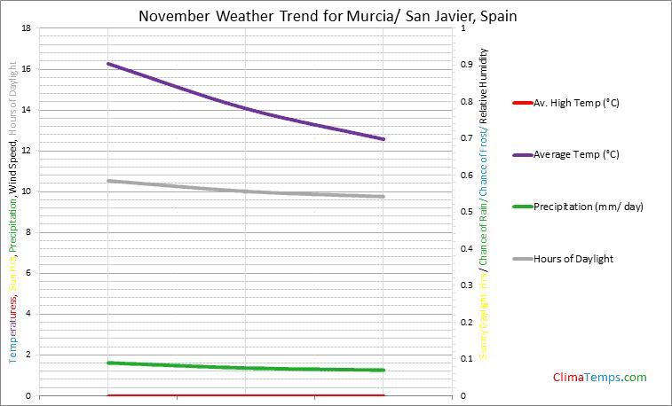 Graph of weather in Murcia/ San Javier in November