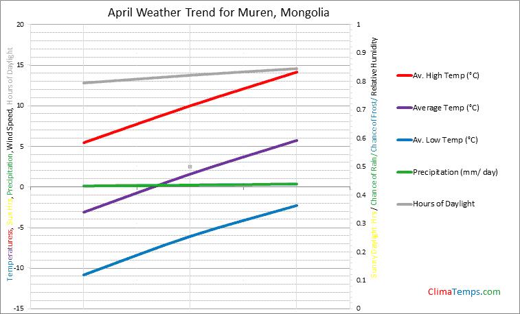 Graph of weather in Muren in April
