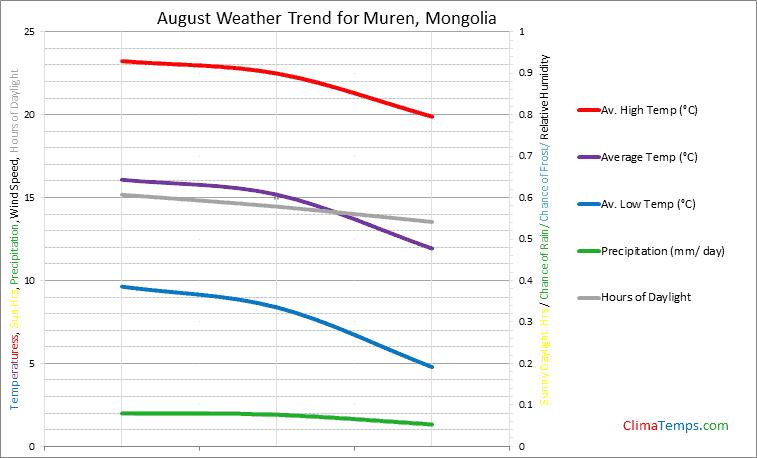 Graph of weather in Muren in August