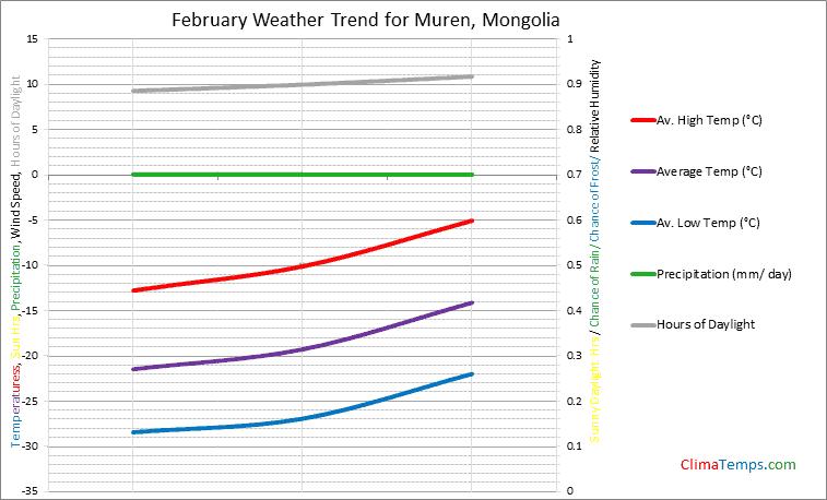 Graph of weather in Muren in February