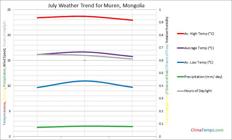 Graph of weather in Muren in July