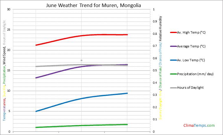 Graph of weather in Muren in June