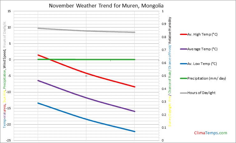 Graph of weather in Muren in November