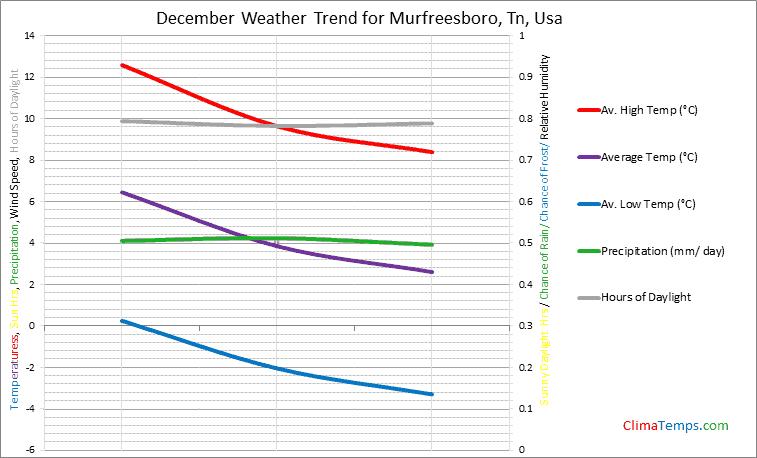 Graph of weather in Murfreesboro, Tn in December