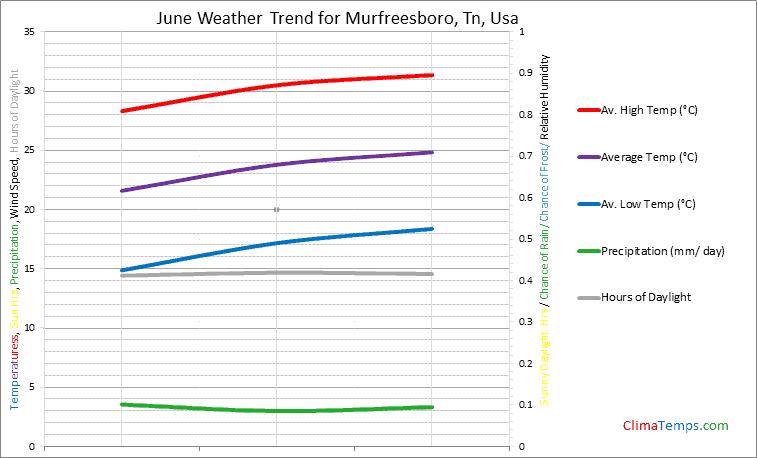 Graph of weather in Murfreesboro, Tn in June
